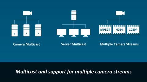 Luxriot Ip Kamera Yazılımı Video Yönetim Sistemleri